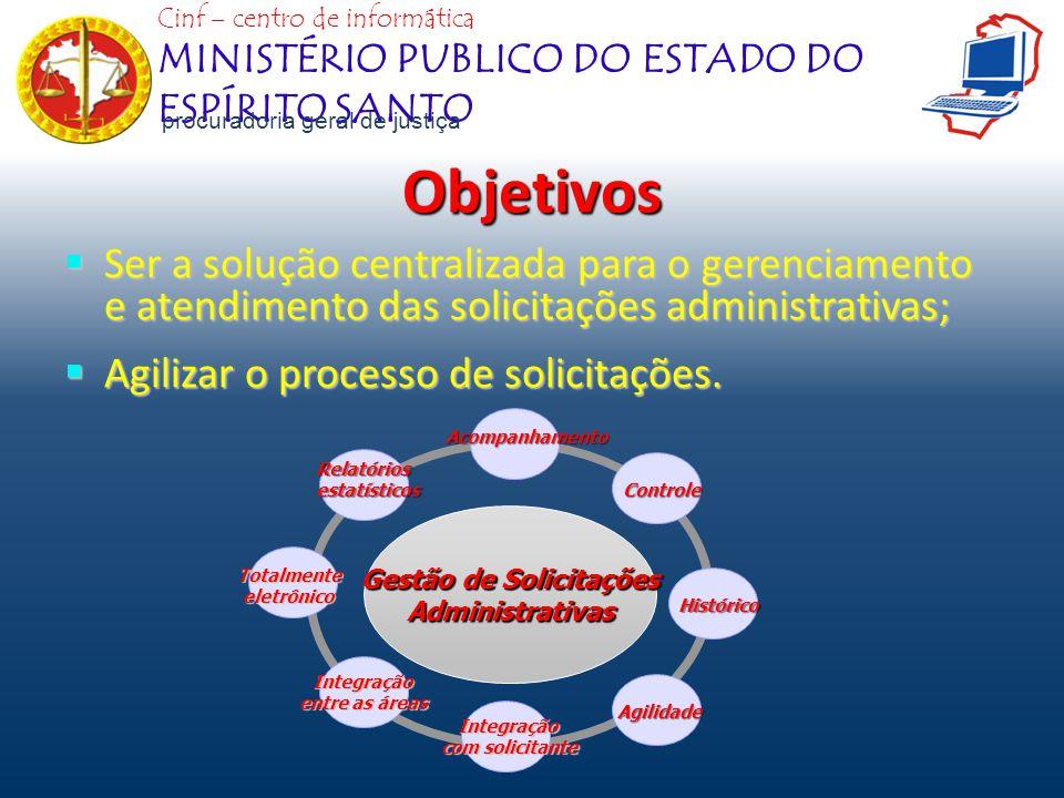 Objetivos Ser a solução centralizada para o gerenciamento e atendimento das solicitações administrativas; Ser a solução centralizada para o gerenciame