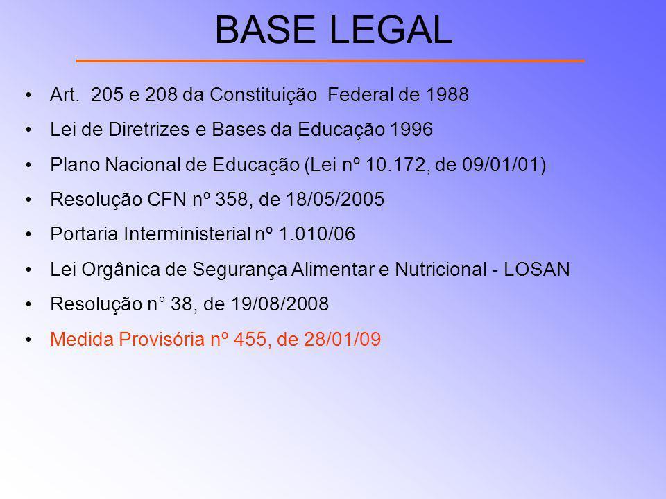 BASE LEGAL Art. 205 e 208 da Constituição Federal de 1988 Lei de Diretrizes e Bases da Educação 1996 Plano Nacional de Educação (Lei nº 10.172, de 09/