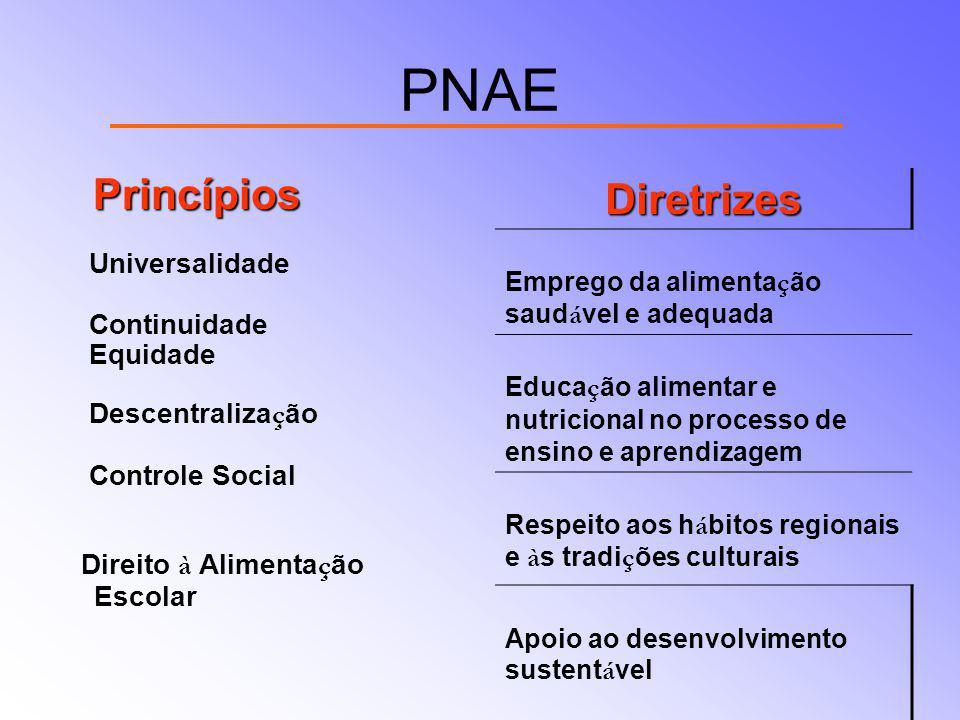 PNAE Princípios Princípios Universalidade Continuidade Equidade Descentraliza ç ão Controle Social Direito à Alimenta ç ão Escolar Diretrizes Emprego