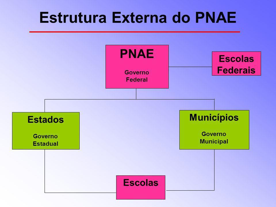 Estrutura Externa do PNAE PNAE Governo Federal Estados Governo Estadual Municípios Governo Municipal Escolas Federais