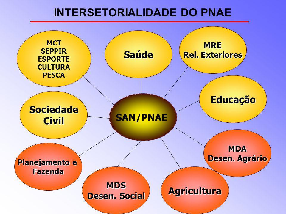 Agricultura MCT SEPPIR ESPORTE CULTURA PESCA SociedadeCivil Educação MDA Desen. Agrário MDS Desen. Social Planejamento e Fazenda Saúde INTERSETORIALID