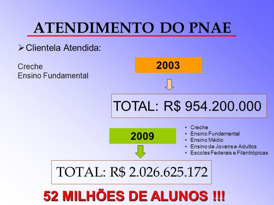 Programa Nacional de Alimentação Escolar - PNAE Contatos: COORDENAÇÃO-GERAL DO PNAE Telefones: (61) 3966-4980/4976 Fax: (61) 3966-4405 E-mail: ouvidoria@fnde.gov.br Internet: www.fnde.gov.br