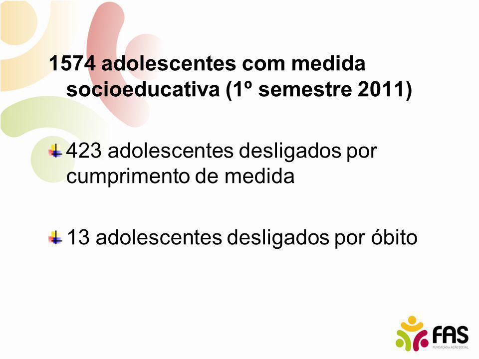 1574 adolescentes com medida socioeducativa (1º semestre 2011) 423 adolescentes desligados por cumprimento de medida 13 adolescentes desligados por ób