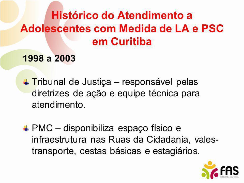 Histórico do Atendimento a Adolescentes com Medida de LA e PSC em Curitiba 1998 a 2003 Tribunal de Justiça – responsável pelas diretrizes de ação e eq