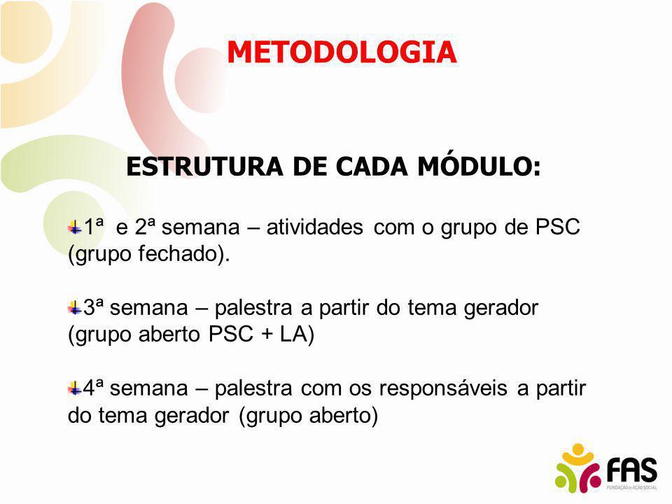 ESTRUTURA DE CADA MÓDULO: 1ª e 2ª semana – atividades com o grupo de PSC (grupo fechado). 3ª semana – palestra a partir do tema gerador (grupo aberto