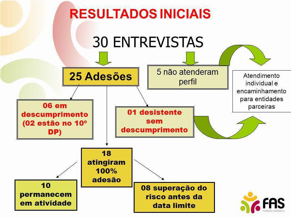 30 ENTREVISTAS RESULTADOS INICIAIS 25 Adesões 5 não atenderam perfil 06 em descumprimento (02 estão no 10º DP) 01 desistente sem descumprimento 18 ati