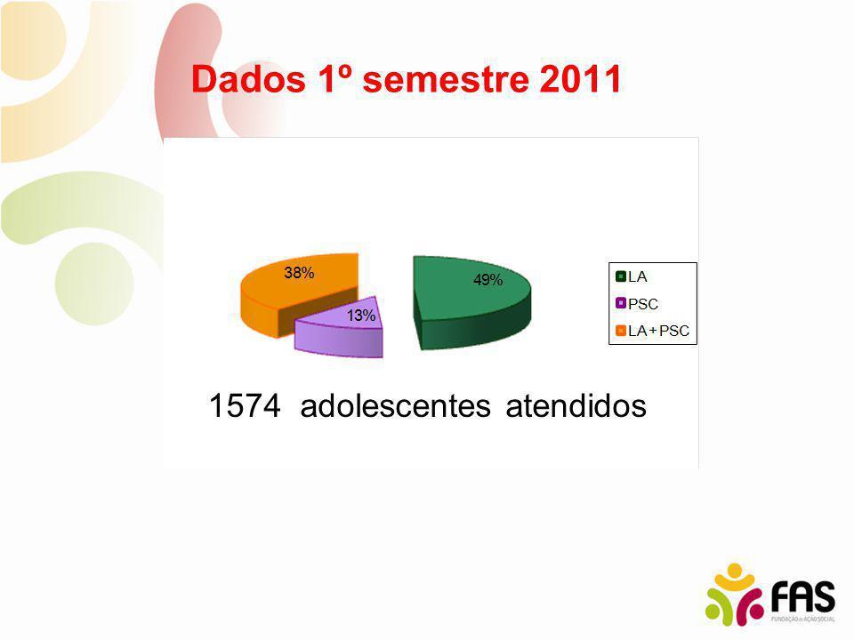 Dados 1º semestre 2011 1574 adolescentes atendidos