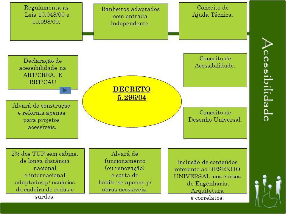 DECRETO 5.296/04 Regulamenta as Leis 10.048/00 e 10.098/00. Conceito de Acessibilidade. Conceito de Ajuda Técnica. Declaração de acessibilidade na ART