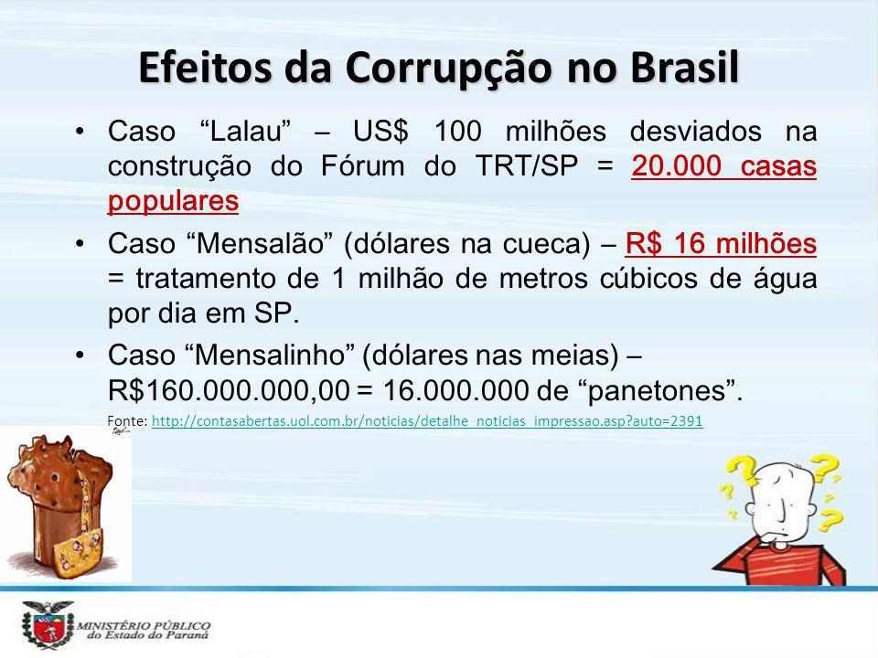 Efeitos da Corrupção no Brasil Caso Lalau – US$ 100 milhões desviados na construção do Fórum do TRT/SP = 20.000 casas populares Caso Mensalão (dólares