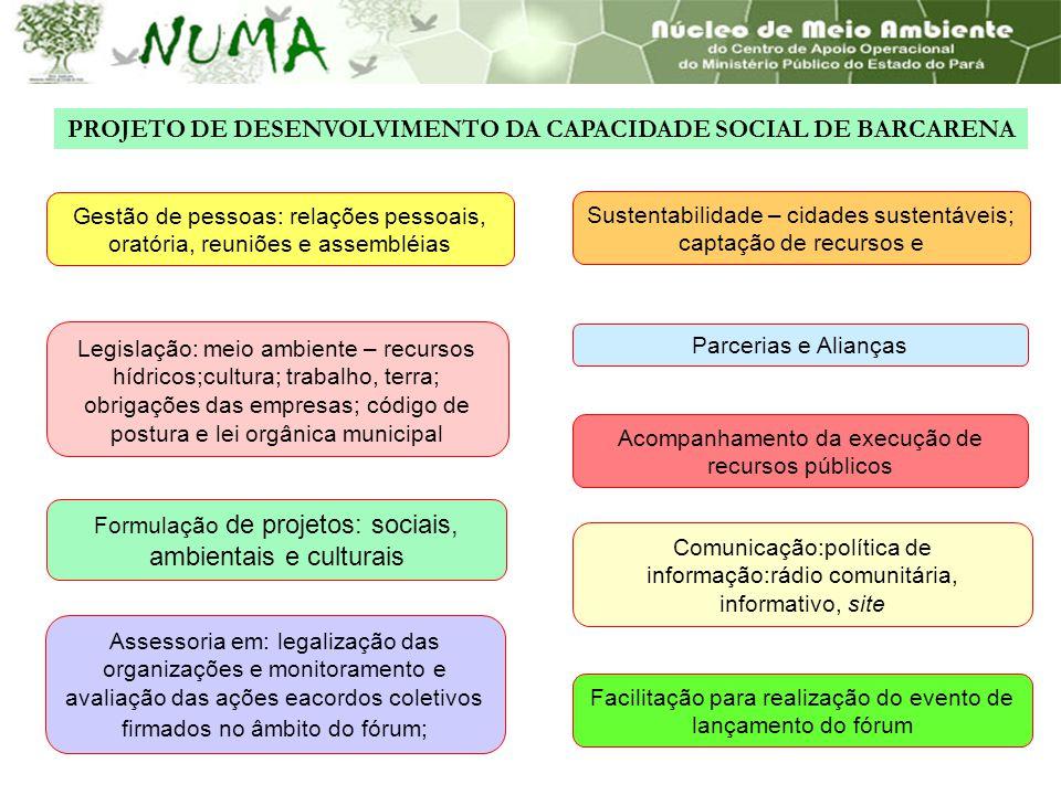 Formulação de projetos: sociais, ambientais e culturais Legislação: meio ambiente – recursos hídricos;cultura; trabalho, terra; obrigações das empresa
