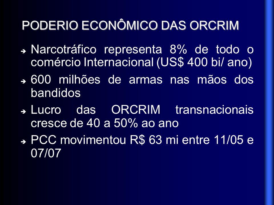 PODERIO ECONÔMICO DAS ORCRIM Narcotráfico representa 8% de todo o comércio Internacional (US$ 400 bi/ ano) 600 milhões de armas nas mãos dos bandidos