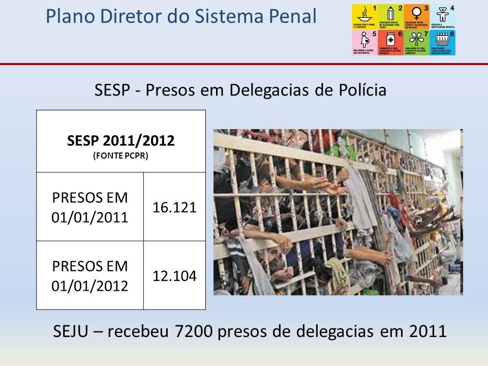 Plano Diretor do Sistema Penal SESP - Presos em Delegacias de Polícia SESP 2011/2012 (FONTE PCPR) PRESOS EM 01/01/2011 16.121 PRESOS EM 01/01/2012 12.104 SEJU – recebeu 7200 presos de delegacias em 2011