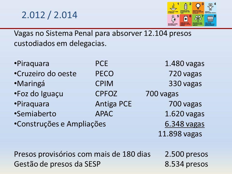 2.012 / 2.014 Vagas no Sistema Penal para absorver 12.104 presos custodiados em delegacias.