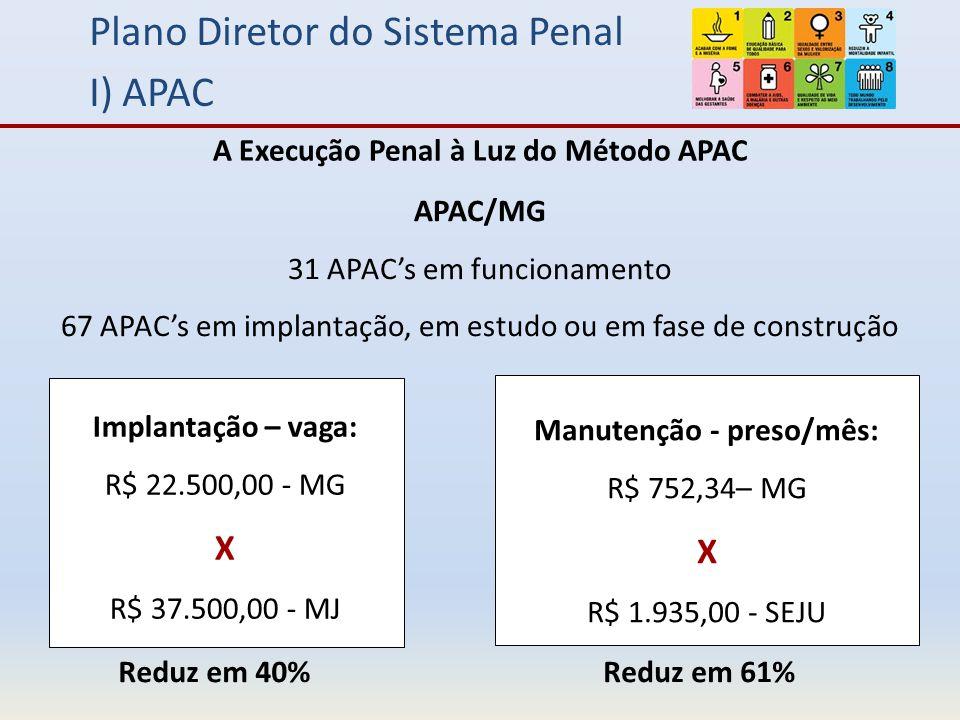 Plano Diretor do Sistema Penal I) APAC A Execução Penal à Luz do Método APAC APAC/MG 31 APACs em funcionamento 67 APACs em implantação, em estudo ou em fase de construção Implantação – vaga: R$ 22.500,00 - MG X R$ 37.500,00 - MJ Manutenção - preso/mês: R$ 752,34– MG X R$ 1.935,00 - SEJU Reduz em 40%Reduz em 61%