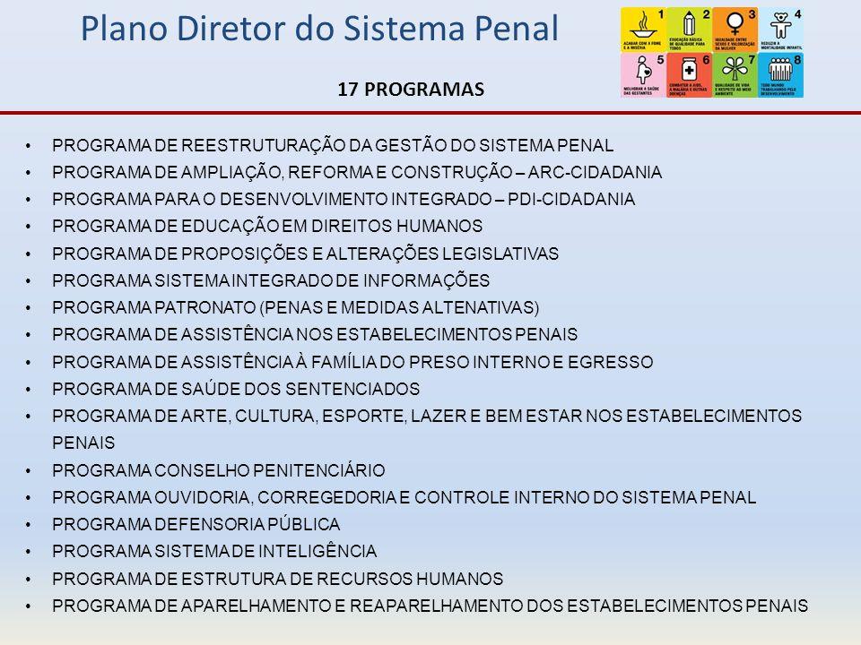Plano Diretor do Sistema Penal Paraná – Duas Realidades na Execução Penal SESPSEJU Presos em Delegacias de Polícia Presos no Sistema Penal