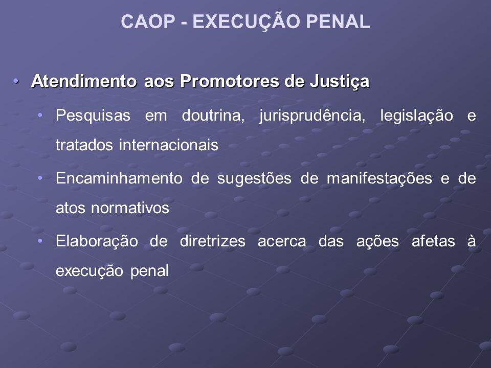CAOP - EXECUÇÃO PENAL Atendimento aos Promotores de JustiçaAtendimento aos Promotores de Justiça Pesquisas em doutrina, jurisprudência, legislação e tratados internacionais Encaminhamento de sugestões de manifestações e de atos normativos Elaboração de diretrizes acerca das ações afetas à execução penal