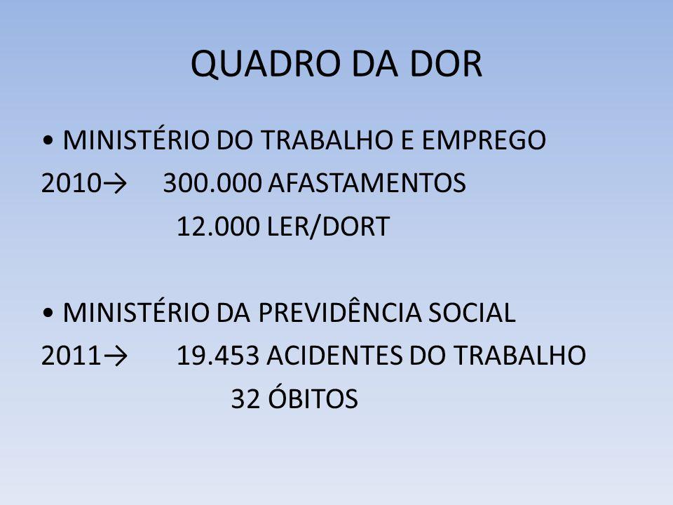 QUADRO DA DOR MINISTÉRIO DO TRABALHO E EMPREGO 2010 300.000 AFASTAMENTOS 12.000 LER/DORT MINISTÉRIO DA PREVIDÊNCIA SOCIAL 2011 19.453 ACIDENTES DO TRABALHO 32 ÓBITOS