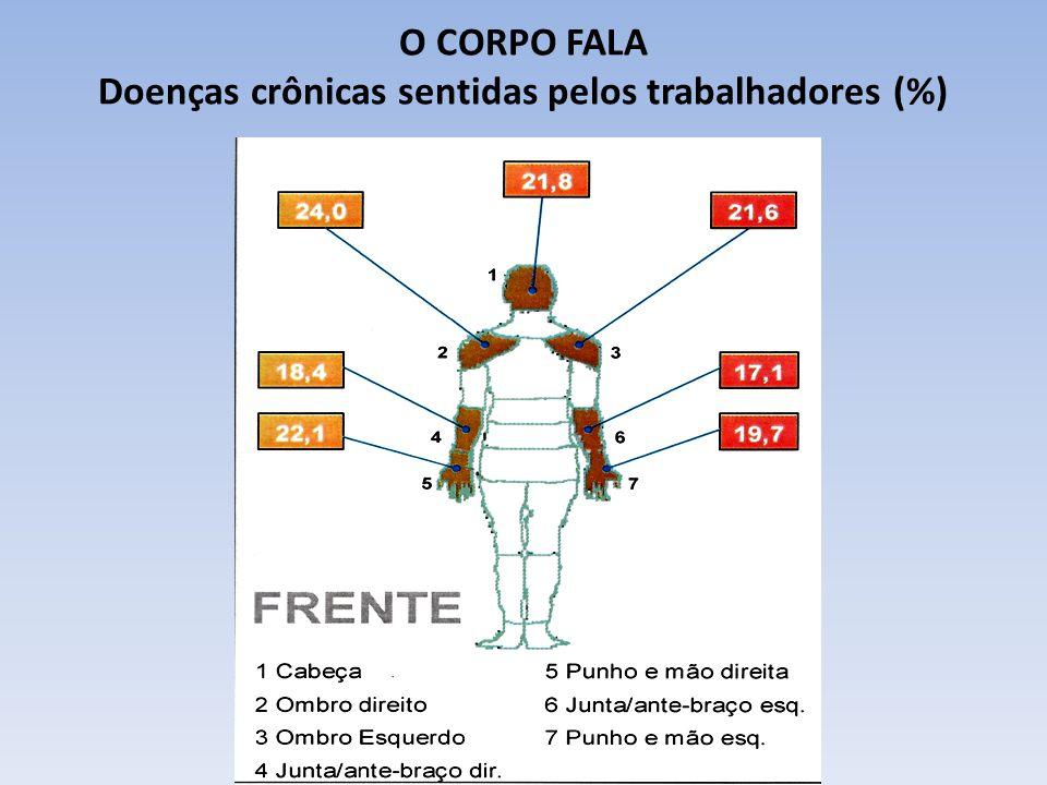 O CORPO FALA Doenças crônicas sentidas pelos trabalhadores (%)