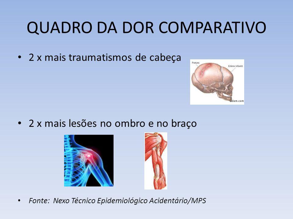 QUADRO DA DOR COMPARATIVO 2 x mais traumatismos de cabeça 2 x mais lesões no ombro e no braço Fonte: Nexo Técnico Epidemiológico Acidentário/MPS