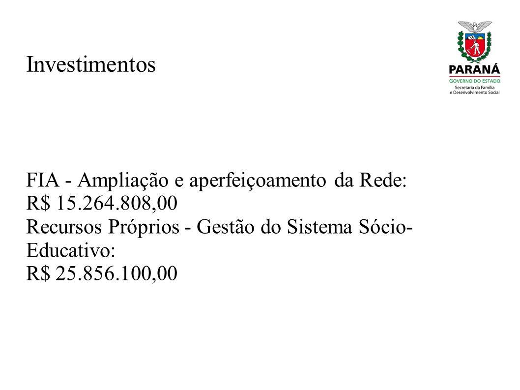 Investimentos FIA - Ampliação e aperfeiçoamento da Rede: R$ 15.264.808,00 Recursos Próprios - Gestão do Sistema Sócio- Educativo: R$ 25.856.100,00