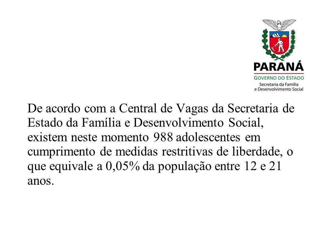 De acordo com a Central de Vagas da Secretaria de Estado da Família e Desenvolvimento Social, existem neste momento 988 adolescentes em cumprimento de