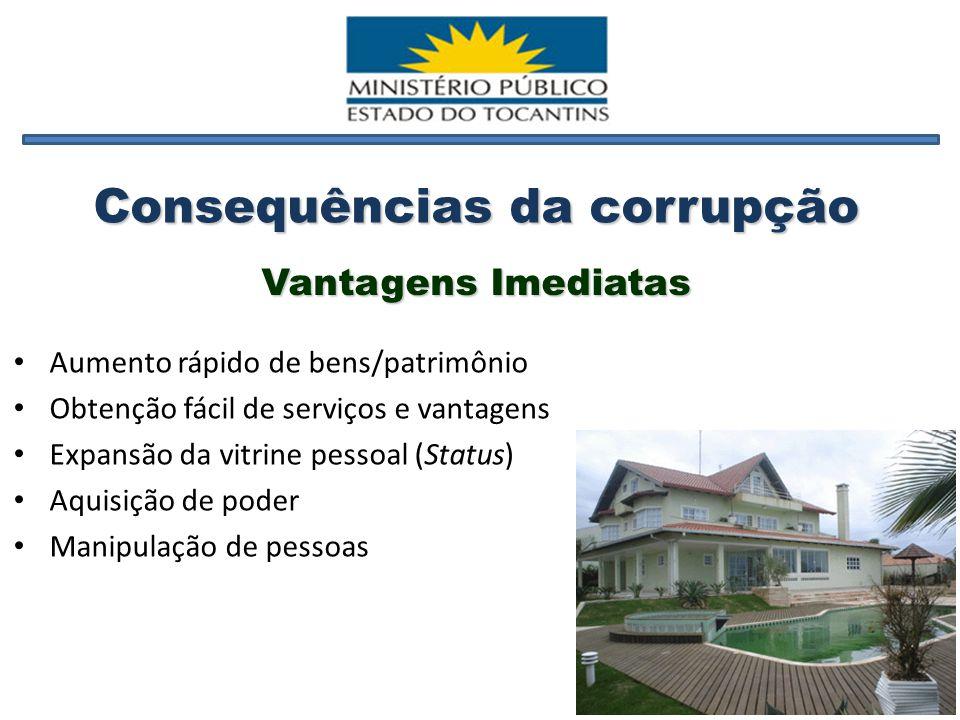 Consequências da corrupção Aumento rápido de bens/patrimônio Obtenção fácil de serviços e vantagens Expansão da vitrine pessoal (Status) Aquisição de poder Manipulação de pessoas Vantagens Imediatas