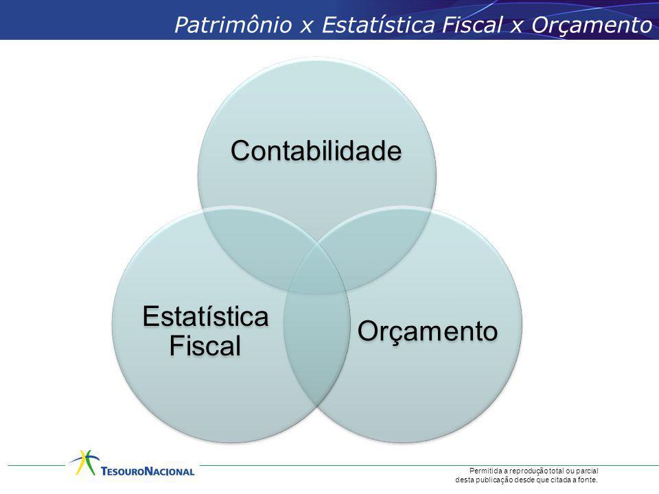 Permitida a reprodução total ou parcial desta publicação desde que citada a fonte. Patrimônio x Estatística Fiscal x Orçamento Contabilidade Orçamento