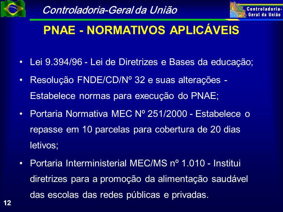 Controladoria-Geral da União 12 PNAE - NORMATIVOS APLICÁVEIS Lei 9.394/96 - Lei de Diretrizes e Bases da educação; Resolução FNDE/CD/Nº 32 e suas alterações - Estabelece normas para execução do PNAE; Portaria Normativa MEC Nº 251/2000 - Estabelece o repasse em 10 parcelas para cobertura de 20 dias letivos; Portaria Interministerial MEC/MS nº 1.010 - Institui diretrizes para a promoção da alimentação saudável das escolas das redes públicas e privadas.