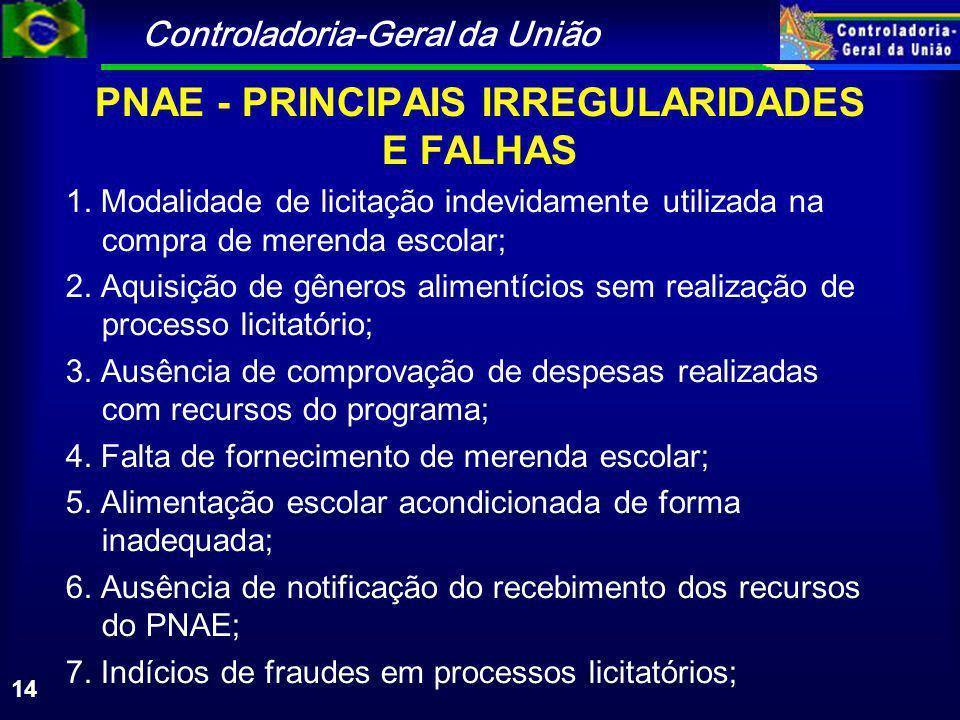 Controladoria-Geral da União 14 PNAE - PRINCIPAIS IRREGULARIDADES E FALHAS 1.