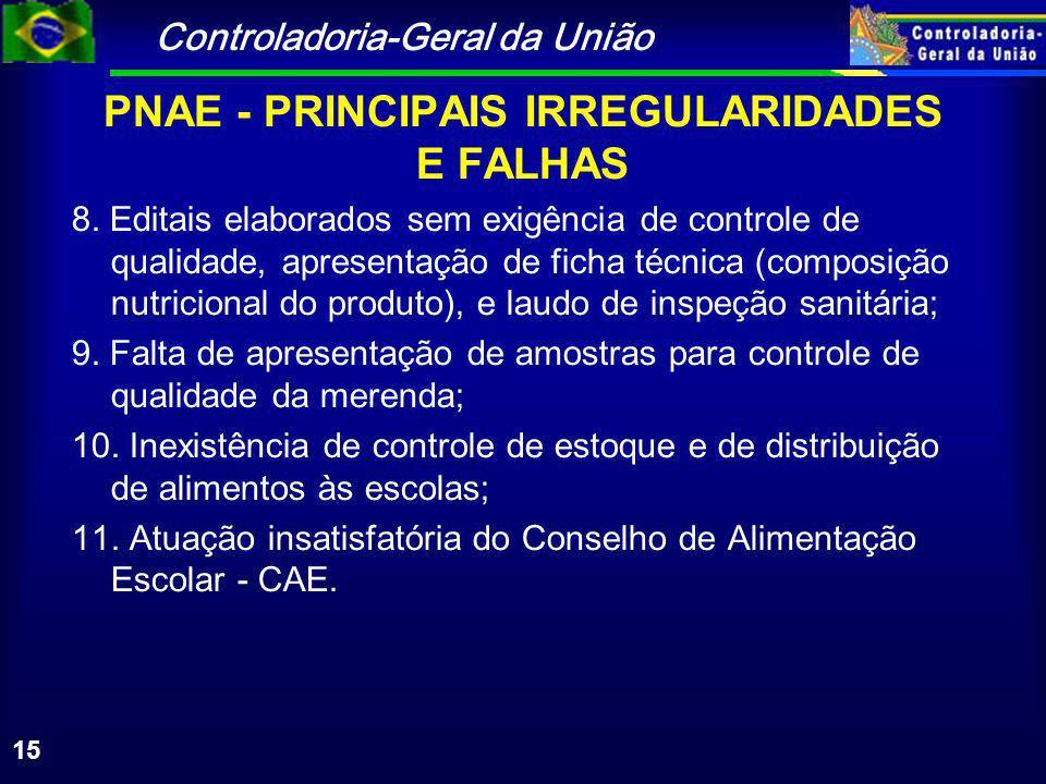 Controladoria-Geral da União 15 PNAE - PRINCIPAIS IRREGULARIDADES E FALHAS 8.
