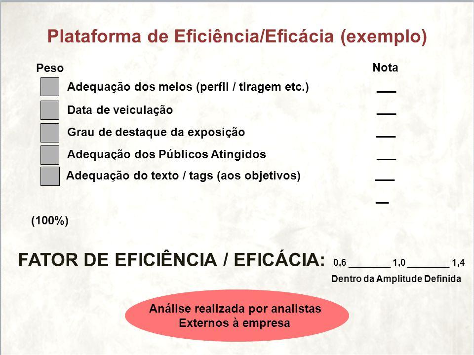Plataforma de Eficiência/Eficácia (exemplo) Adequação dos meios (perfil / tiragem etc.) Data de veiculação Grau de destaque da exposição Adequação dos