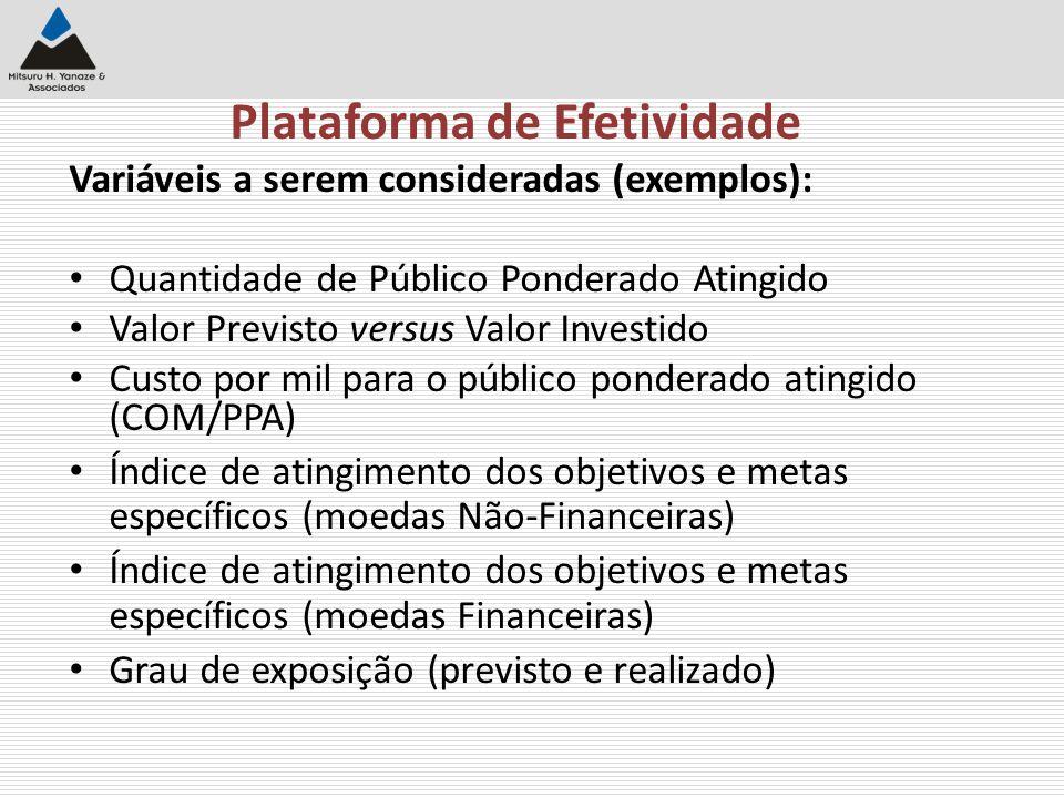 Plataforma de Efetividade Variáveis a serem consideradas (exemplos): Quantidade de Público Ponderado Atingido Valor Previsto versus Valor Investido Cu