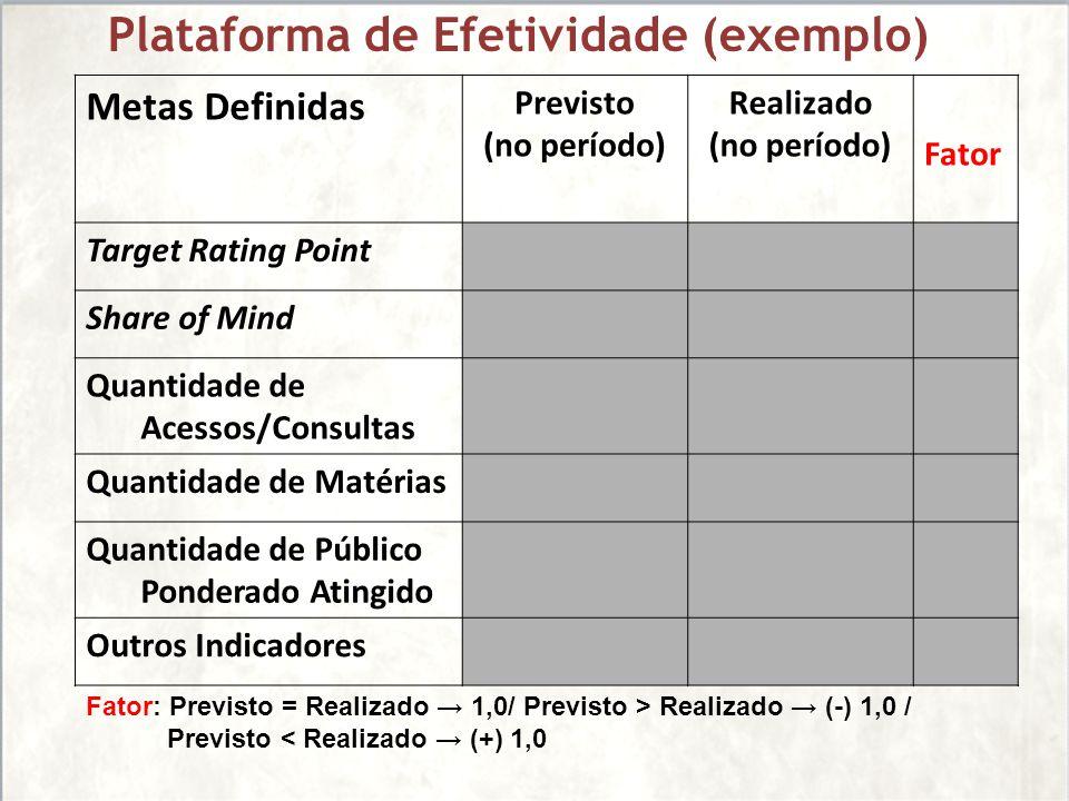 Metas Definidas Previsto (no período) Realizado (no período) Fator Target Rating Point Share of Mind Quantidade de Acessos/Consultas Quantidade de Mat