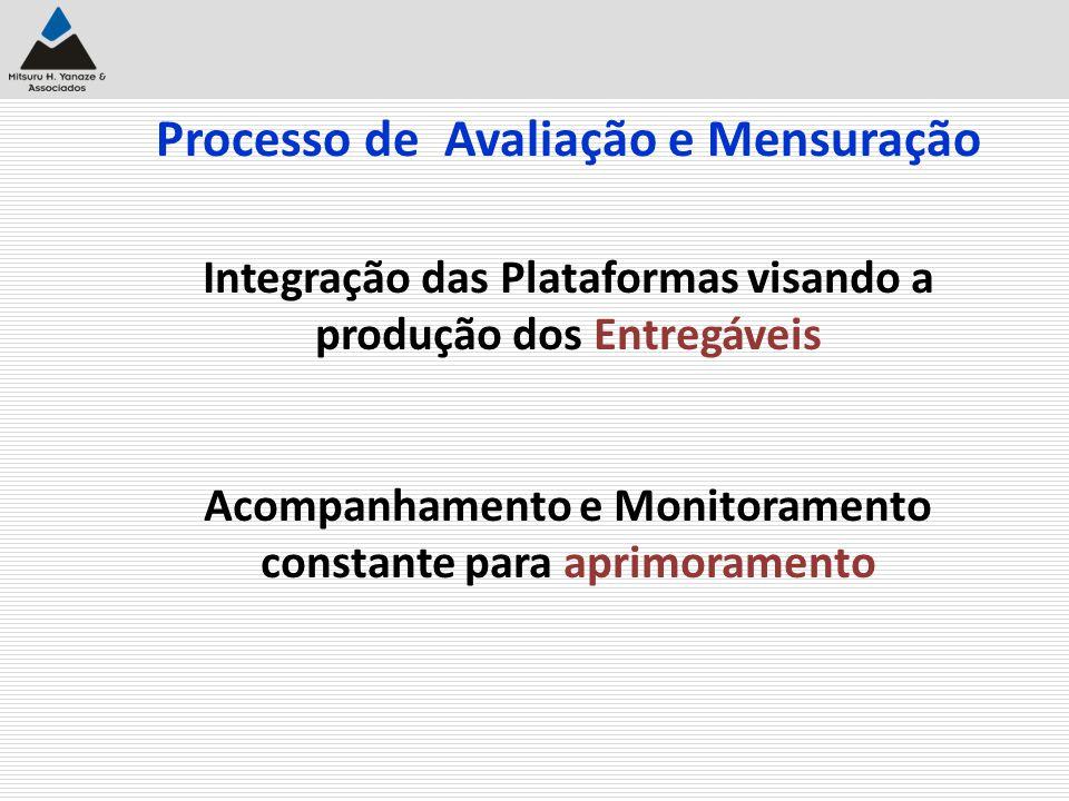 Processo de Avaliação e Mensuração Integração das Plataformas visando a produção dos Entregáveis Acompanhamento e Monitoramento constante para aprimor