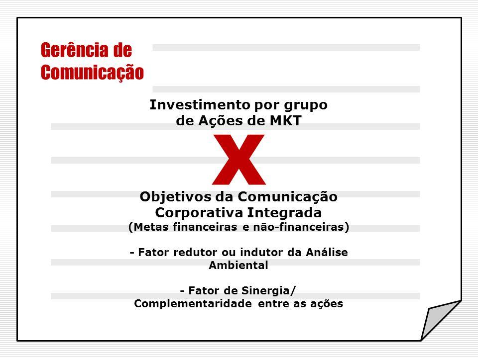 Gerência de Comunicação X Investimento por grupo de Ações de MKT Objetivos da Comunicação Corporativa Integrada (Metas financeiras e não-financeiras)