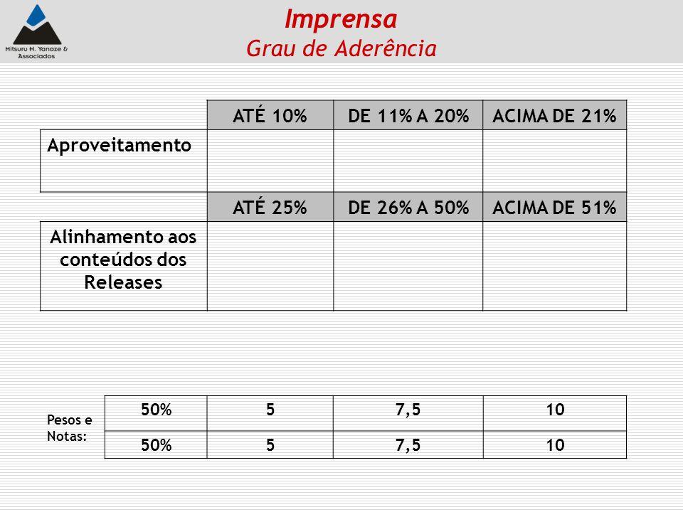 ATÉ 10%DE 11% A 20%ACIMA DE 21% Aproveitamento ATÉ 25%DE 26% A 50%ACIMA DE 51% Alinhamento aos conteúdos dos Releases Pesos e Notas: 50%57,510 50%57,5