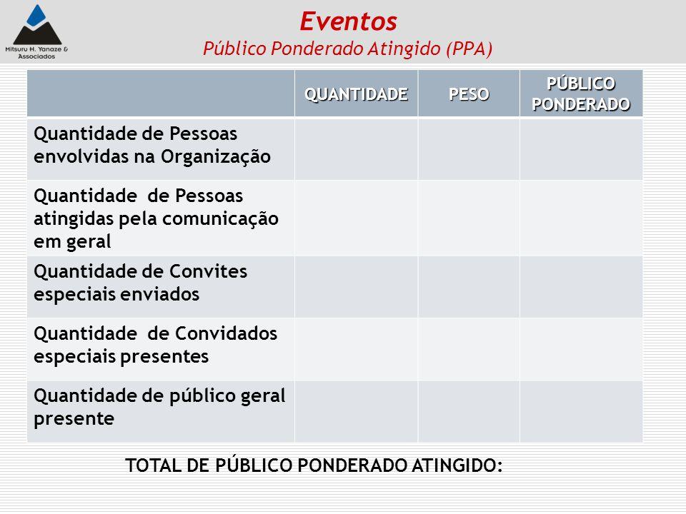 Eventos Público Ponderado Atingido (PPA) QUANTIDADEPESOPÚBLICOPONDERADO Quantidade de Pessoas envolvidas na Organização Quantidade de Pessoas atingida
