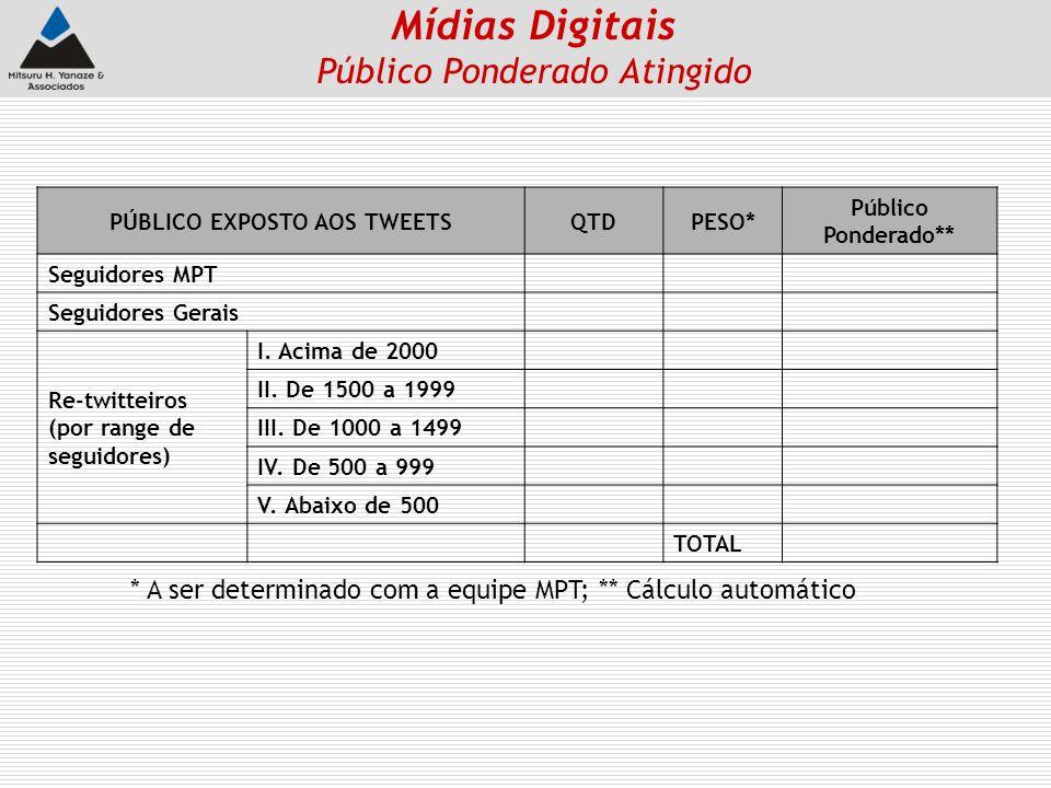 PÚBLICO EXPOSTO AOS TWEETSQTDPESO* Público Ponderado** Seguidores MPT Seguidores Gerais Re-twitteiros (por range de seguidores) I. Acima de 2000 II. D