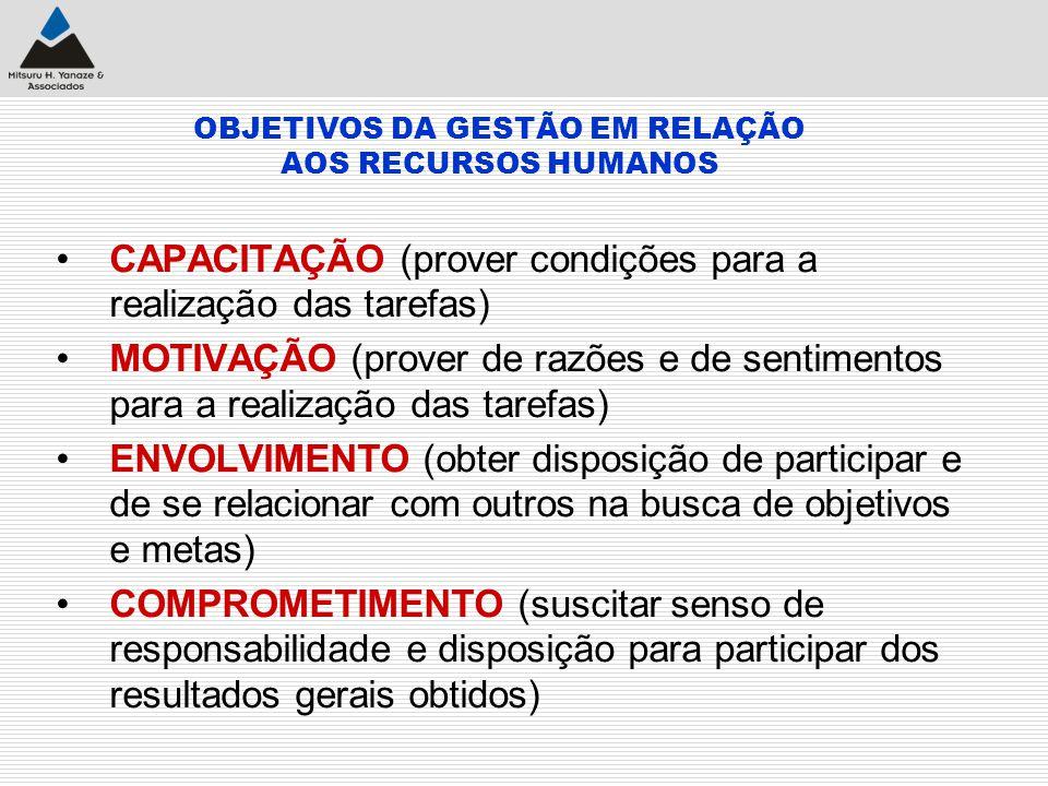 OBJETIVOS DA GESTÃO EM RELAÇÃO AOS RECURSOS HUMANOS CAPACITAÇÃO (prover condições para a realização das tarefas) MOTIVAÇÃO (prover de razões e de sent