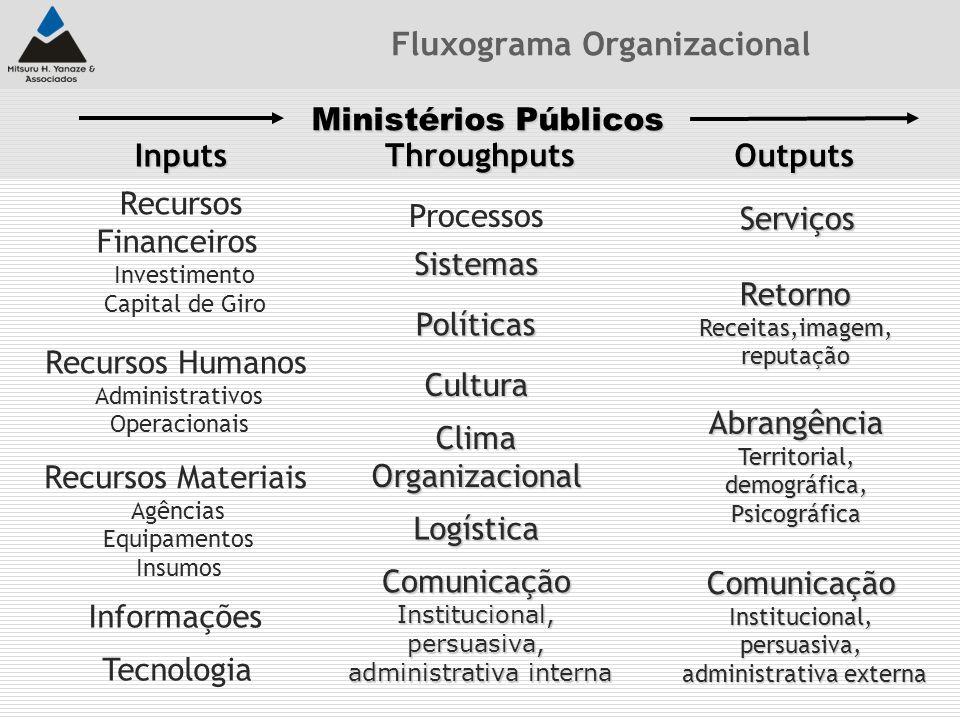 Ministérios Públicos Inputs Throughputs Outputs Processos Sistemas Políticas Cultura ClimaOrganizacional Logística Recursos Financeiros Investimento C