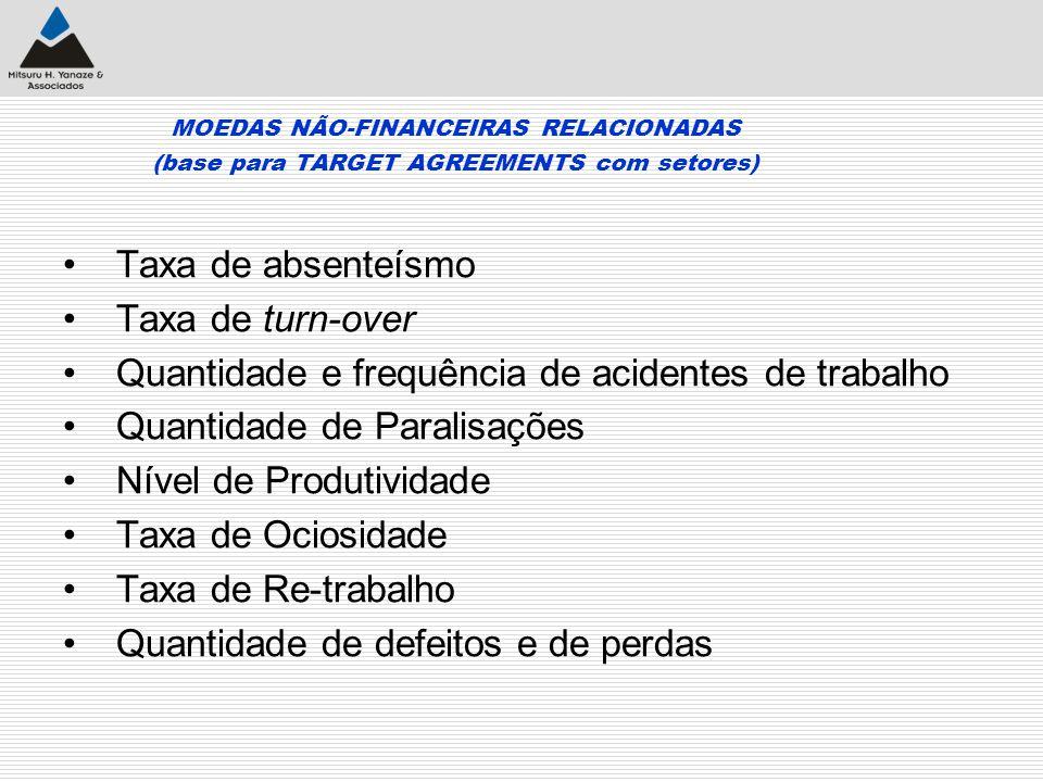 MOEDAS NÃO-FINANCEIRAS RELACIONADAS (base para TARGET AGREEMENTS com setores) Taxa de absenteísmo Taxa de turn-over Quantidade e frequência de acident