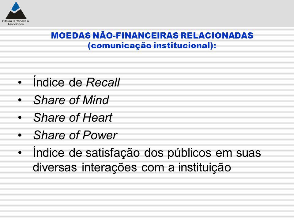 MOEDAS NÃO-FINANCEIRAS RELACIONADAS (comunicação institucional): Índice de Recall Share of Mind Share of Heart Share of Power Índice de satisfação dos
