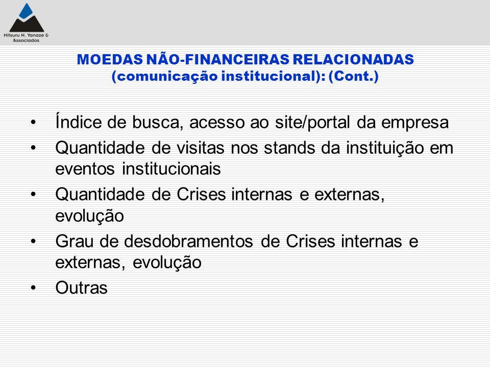 MOEDAS NÃO-FINANCEIRAS RELACIONADAS (comunicação institucional): (Cont.) Índice de busca, acesso ao site/portal da empresa Quantidade de visitas nos s