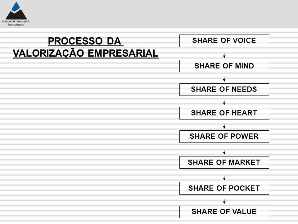 PROCESSO DA VALORIZAÇÃO EMPRESARIAL SHARE OF VOICE SHARE OF MINDSHARE OF NEEDSSHARE OF HEARTSHARE OF POWERSHARE OF MARKETSHARE OF POCKETSHARE OF VALUE