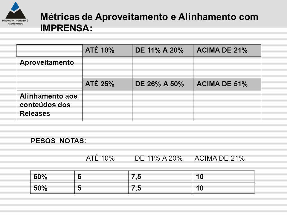 M é tricas de Aproveitamento e Alinhamento com IMPRENSA: AT É 10% DE 11% A 20%ACIMA DE 21% Aproveitamento AT É 25% DE 26% A 50%ACIMA DE 51% Alinhament