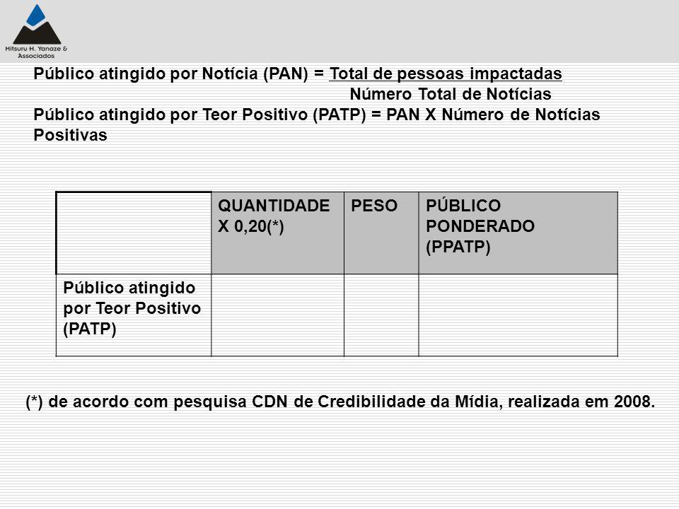 P ú blico atingido por Not í cia (PAN) = Total de pessoas impactadas N ú mero Total de Not í cias P ú blico atingido por Teor Positivo (PATP) = PAN X