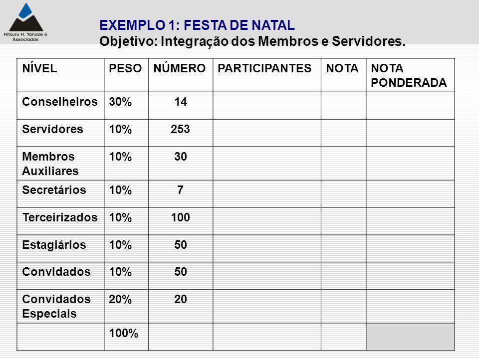 EXEMPLO 1: FESTA DE NATAL Objetivo: Integra ç ão dos Membros e Servidores. NÍVELPESONÚMEROPARTICIPANTESNOTA PONDERADA Conselheiros30%14 Servidores10%2