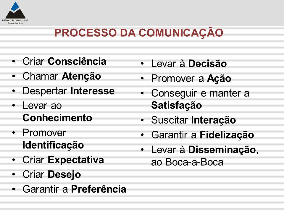 Plataforma de Eficiência/Eficácia (exemplo) Adequação dos meios (perfil / tiragem etc.) Data de veiculação Grau de destaque da exposição Adequação dos Públicos Atingidos (100%) Peso Nota ___ Adequação do texto / tags (aos objetivos) ___ __ Análise realizada por analistas Externos à empresa FATOR DE EFICIÊNCIA / EFICÁCIA: Dentro da Amplitude Definida 0,6 ________ 1,0 ________ 1,4