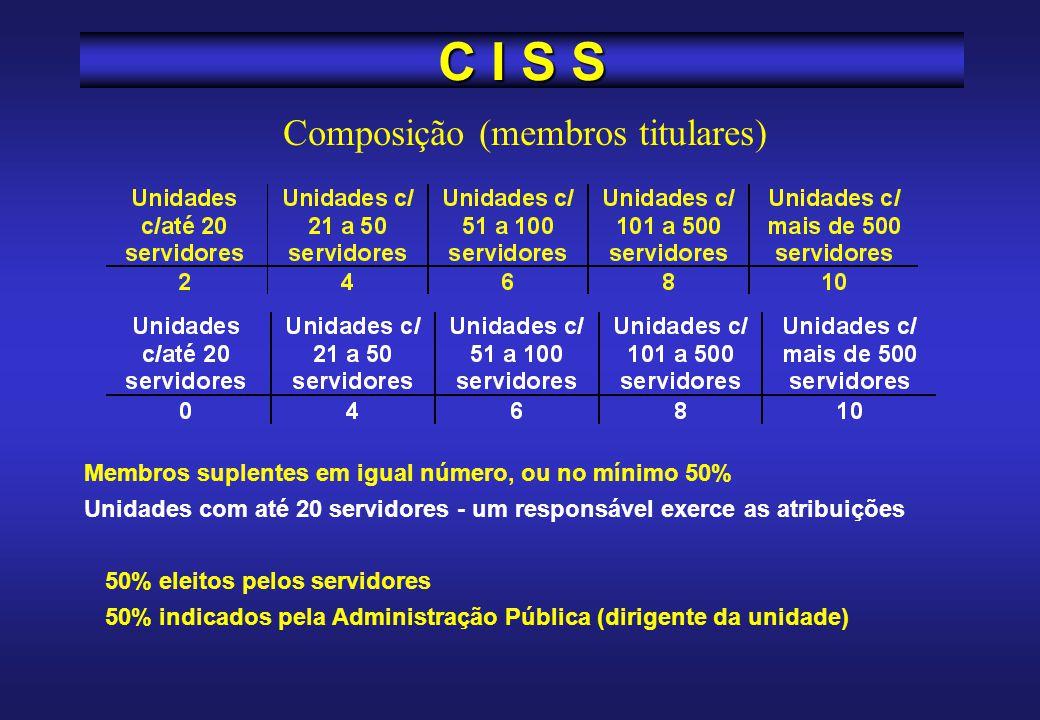 Modelo: legislação celetista (CIPA) Reuniões mensais Composição por servidores públicos, embora possa haver participação de funcionários de outros reg