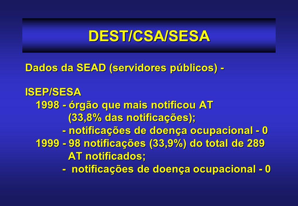 Dados da SEAD (servidores públicos) - ISEP/SESA 1998 - órgão que mais notificou AT (33,8% das notificações); - notificações de doença ocupacional - 0 1999 - 98 notificações (33,9%) do total de 289 AT notificados; - notificações de doença ocupacional - 0 DEST/CSA/SESA